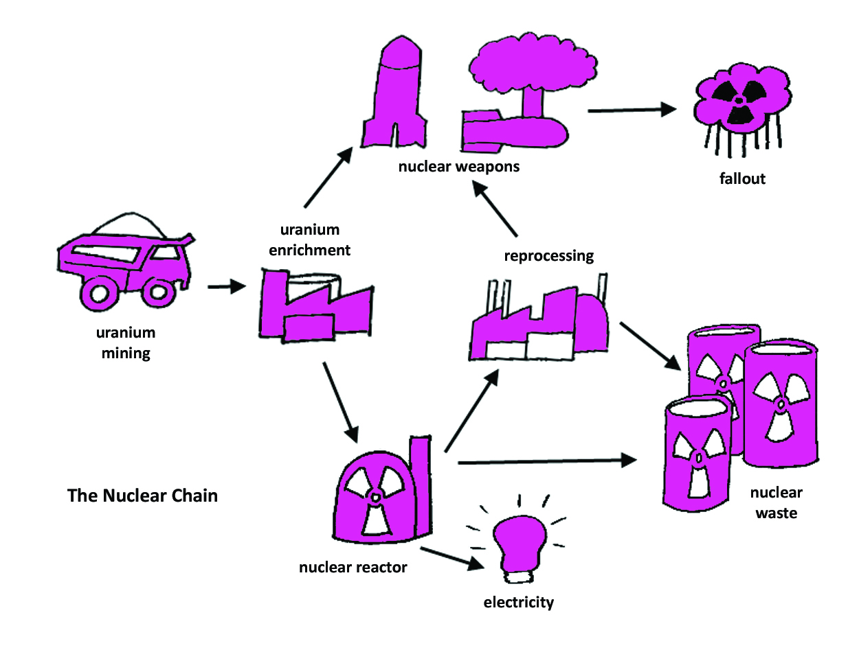 energy essay nuclear use Introduction nuclear energy, also known as atomic energy, was first discovered by french scientist henri becquerel in 1896 according to science.