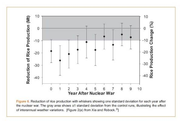 Nuclear famine Fig. 6