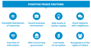 Infographic by Institute for Economics & Peace