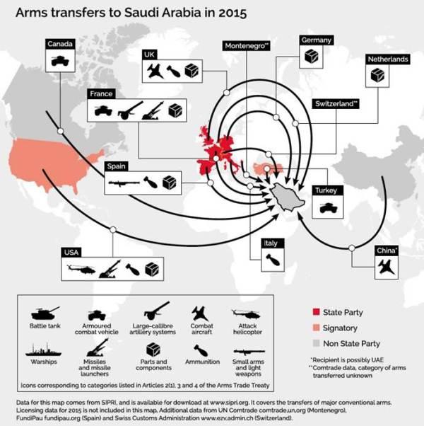 arms to Saudi